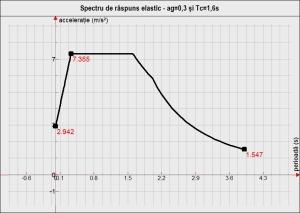 Spectru de răspuns elastic - ag=0,3 și Tc=1,6s